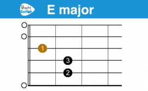 Play 10 Songs With 2 Chords E A Andy Guitar