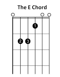 e chord for lefties